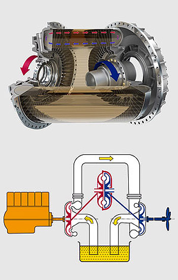 Voith Turbo fluid coupling and hydrodynamic circuit