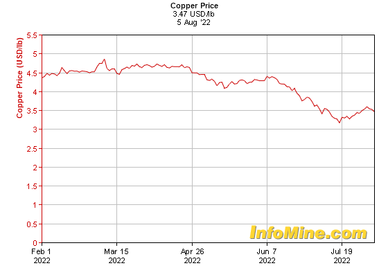 6 Month Copper Prices - Copper Price Chart