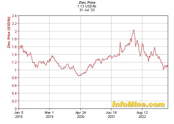 5 Year Zinc Prices - Zinc Price Chart
