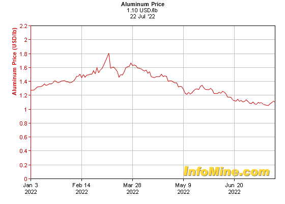 6 Month Aluminum Prices - Aluminum Price Chart