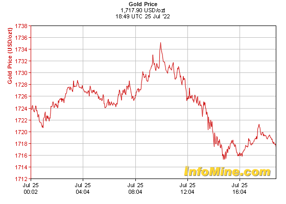 1 Day Spot Gold Prices Price Chart