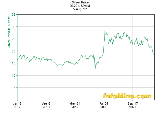 5 Year Silver Prices Price Chart