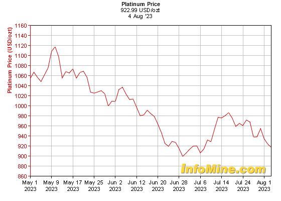 3 Month Platinum Prices Price Chart