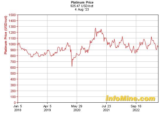 5 Year Platinum Prices Price Chart