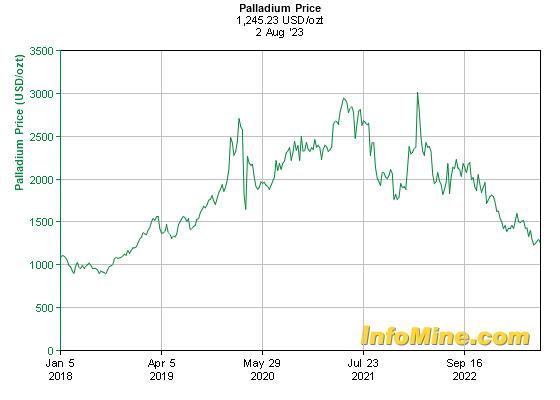 5 Year Palladium Prices Price Chart