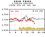 Spot Gold Price Cur Chart