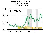 Copper Prices Price Chart