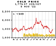 1 Year Gold Prices Price Chart