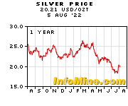 Silver Prices Price Chart