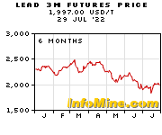 Lead 3 Month Futures Price Chart Future Graph
